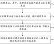 仿真求解算法的定制方法、装置、设备和存储介质与流程