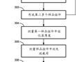 用于基于预定焊接强度与熔化层厚度间的相关性来确定与预定焊接强度相关联的熔化层厚度的方法与流程