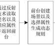 基于新增场景的动态规则创建方法和系统与流程