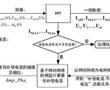 基于复数值神经网络的区域性电网谐波治理方法及装置与流程