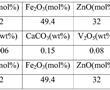一种高频功率转换用NiZn铁氧体材料及制备方法与流程